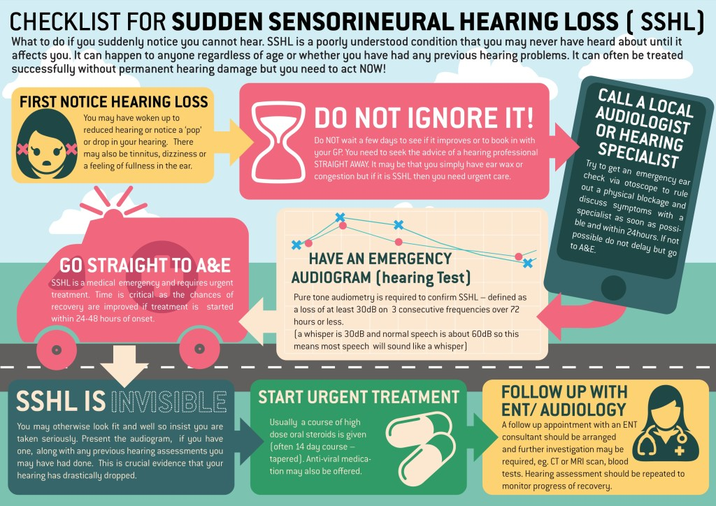 A checklist of what to do if you notice a sudden loss of hearing in one or both of your ears. Main message is to seek medical attention immediately.